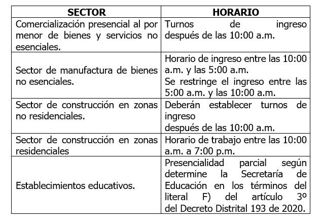 Bogotá: ¿Cuáles son los horarios para cada sector económico?