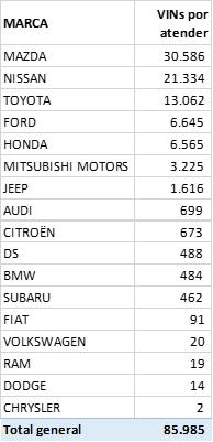 Listado de automóviles pendientes por cambio de airbag a julio de 2020