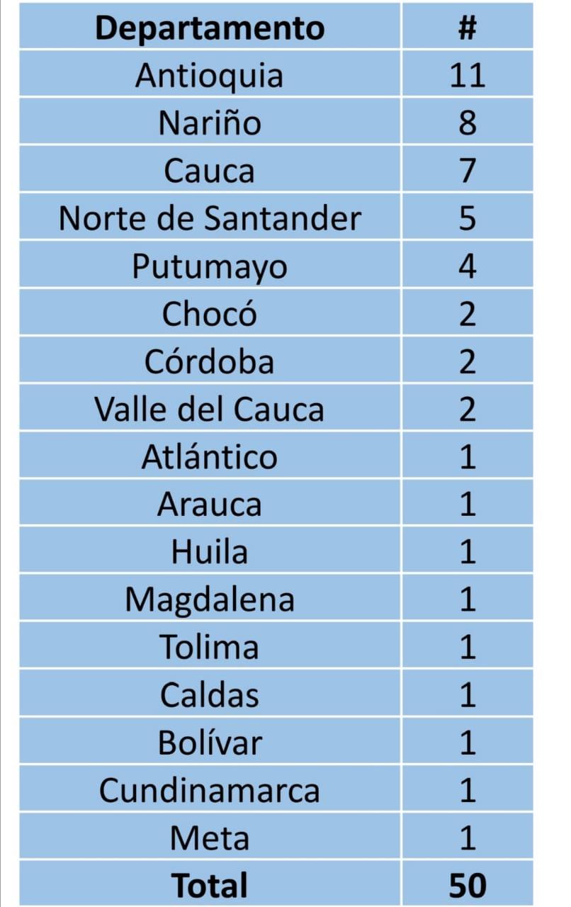 Este es el listado de las masacres ocurridas en Colombia durante este año