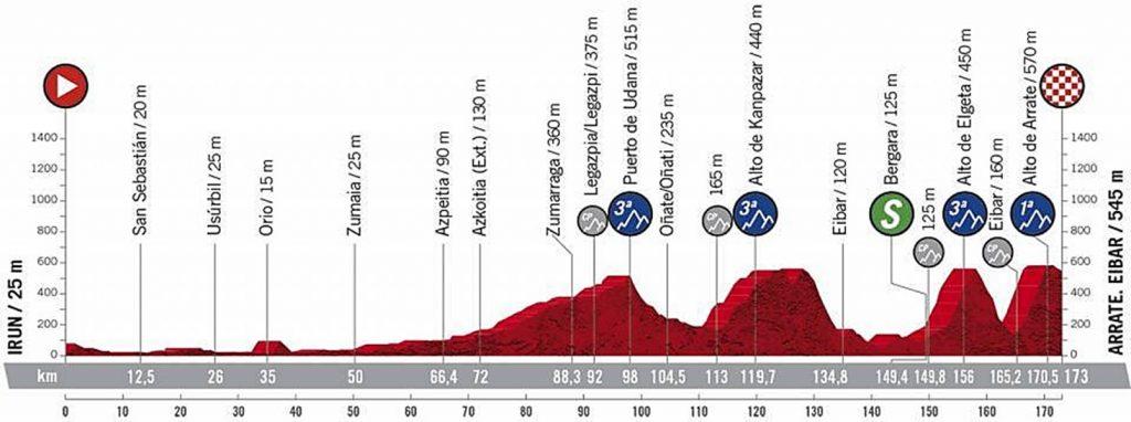 Vuelta a España 2020, etapa 1