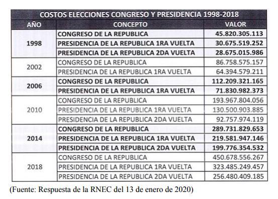 Costo Elecciones Colombia