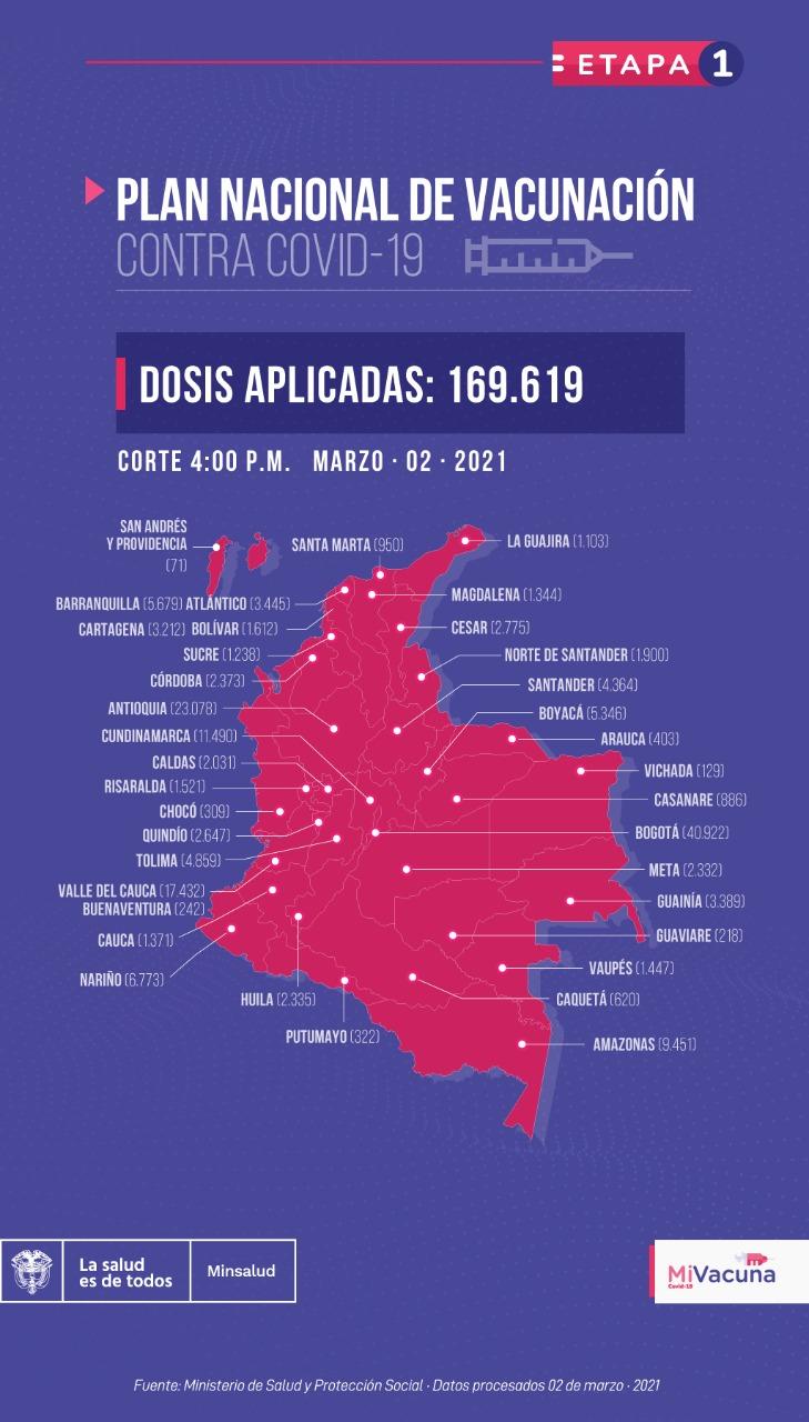Mapa de vacunación en Colombia, 2 de marzo de 2021