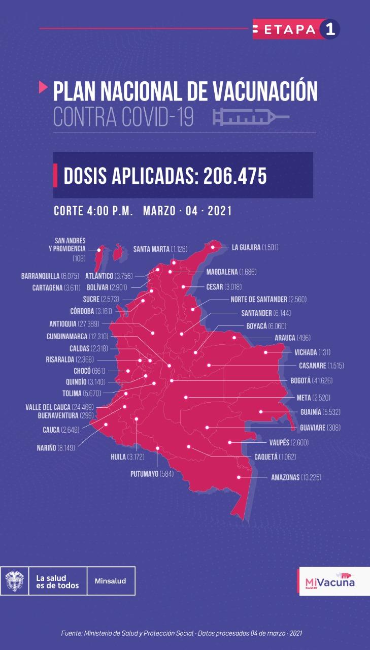Mapa de vacunación en Colombia, 4 de marzo de 2021