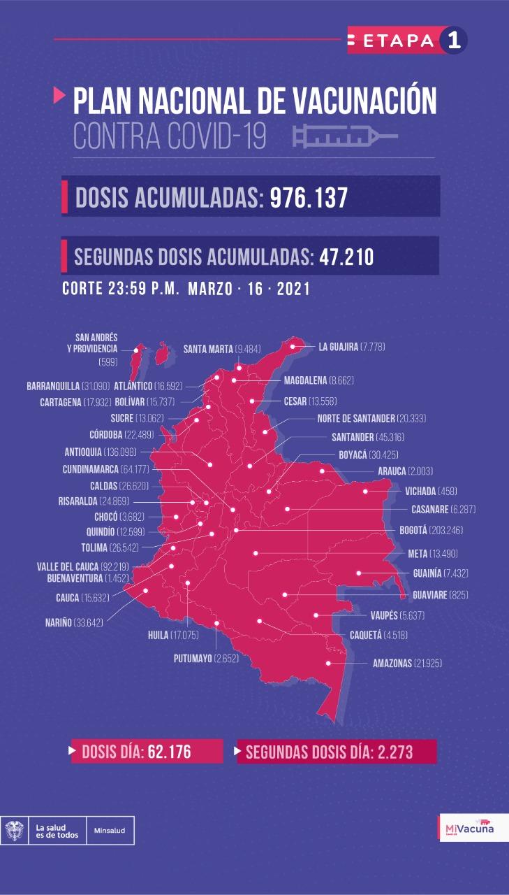 Tabla de vacunación contra covid-19 en Colombia con corte al 16 de marzo de 2021