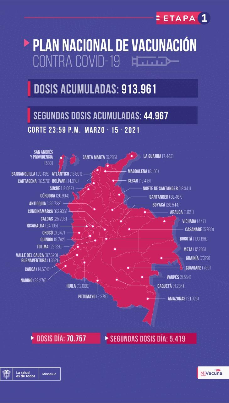 Tabla de vacunación covid-19 en Colombia 16 de marzo