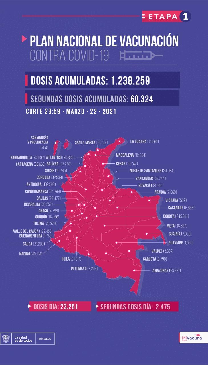 Tabla de vacunación covid-19 en Colombia a corte del 22 de marzo