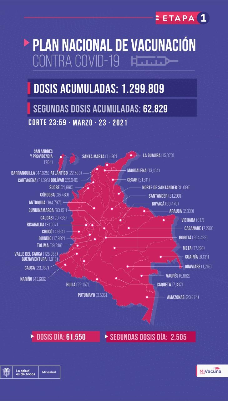 Tabla de vacunación covid-19 en Colombia a corte del 23 de marzo