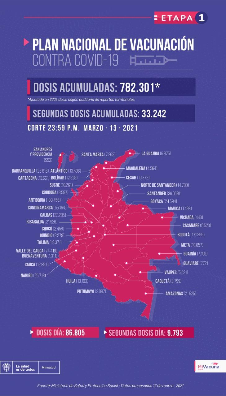 Tabla de vacunación covid-19 en Colombia al día 14 de marzo