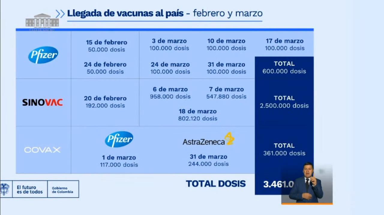 Cronograma de vacunas para el mes de marzo