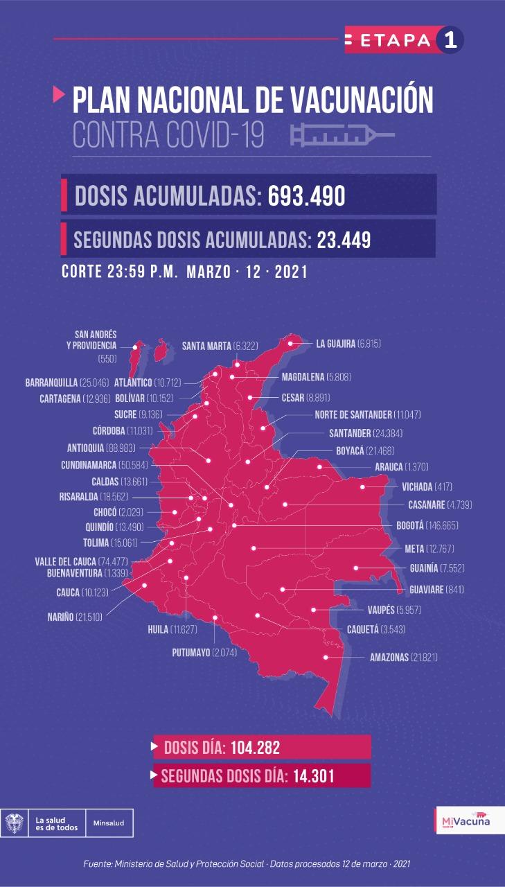 Tabla de vacunación covid-19 en Colombia