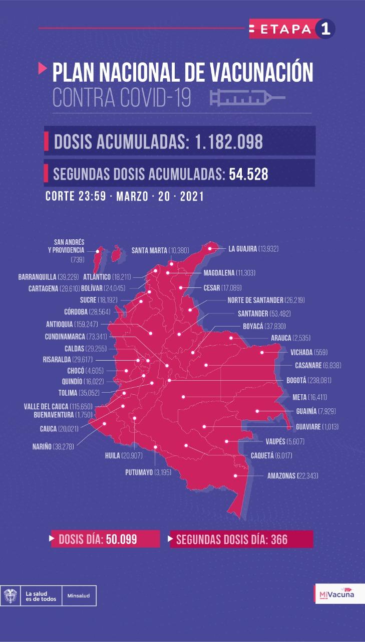 Vacunación en Colombia marzo 20