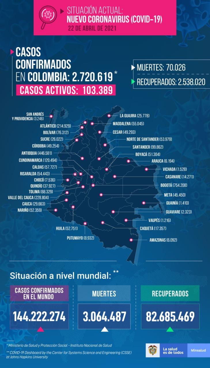 Casos de coronavirus en Colombia 22 de abril de 2021