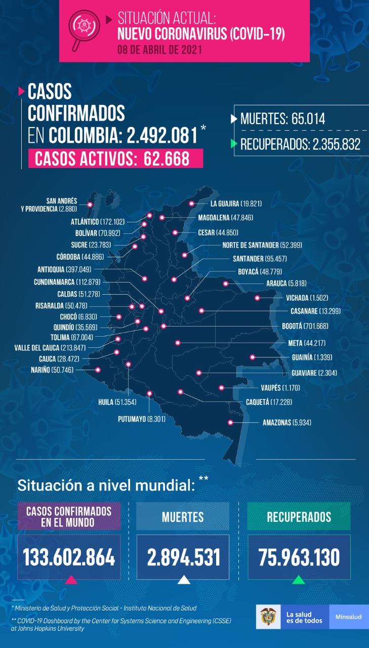 Casos de coronavirus en Colombia al 8 de abril de 2021