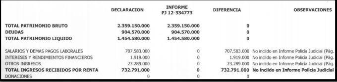 informe económico caso Armando Benedetti