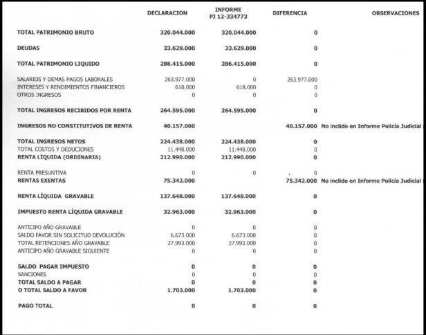 Informe de perito económico caso Armando Benedetti