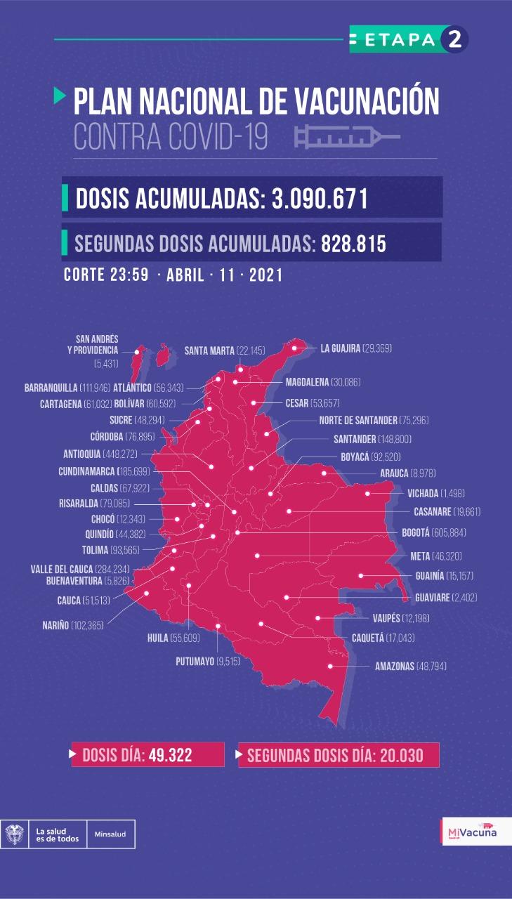 Tabla de vacunación covid-19 en Colombia con corte al 11 de abril a medianoche
