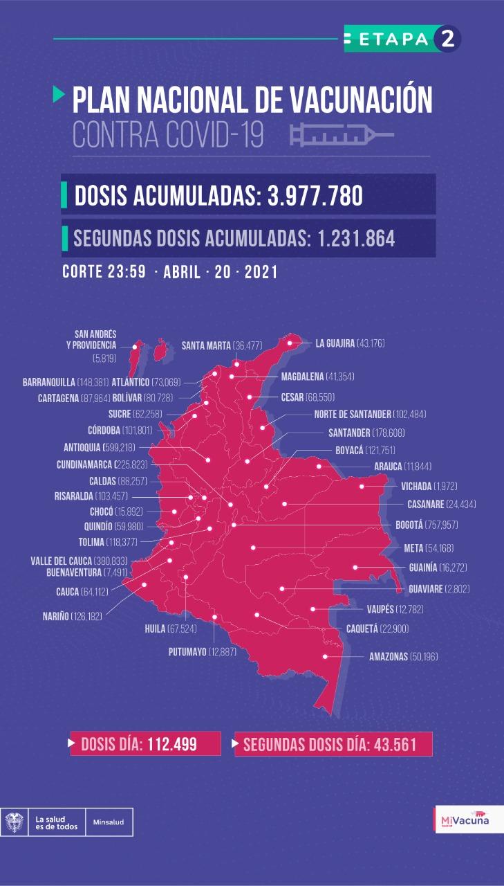 Tabla de vacunación covid-19 en Colombia con corte al 20 de abril a medianoche