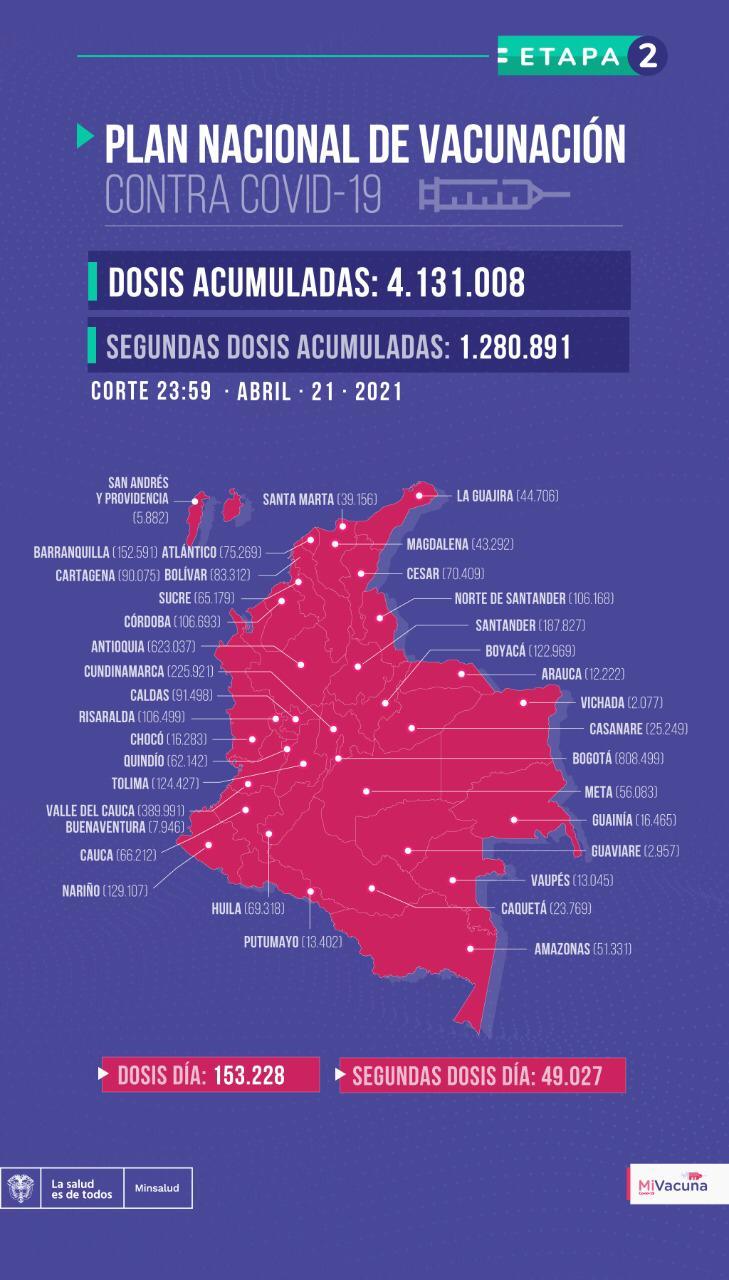 Tabla de vacunación covid-19 en Colombia con corte al 21 de abril a medianoche