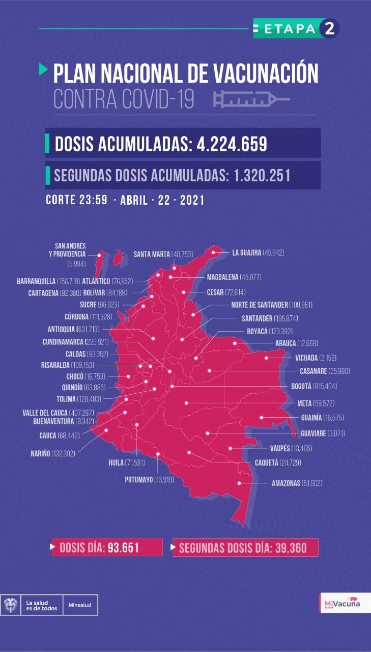 Tabla de vacunación covid-19 en Colombia con corte al 22 de abril a medianoche