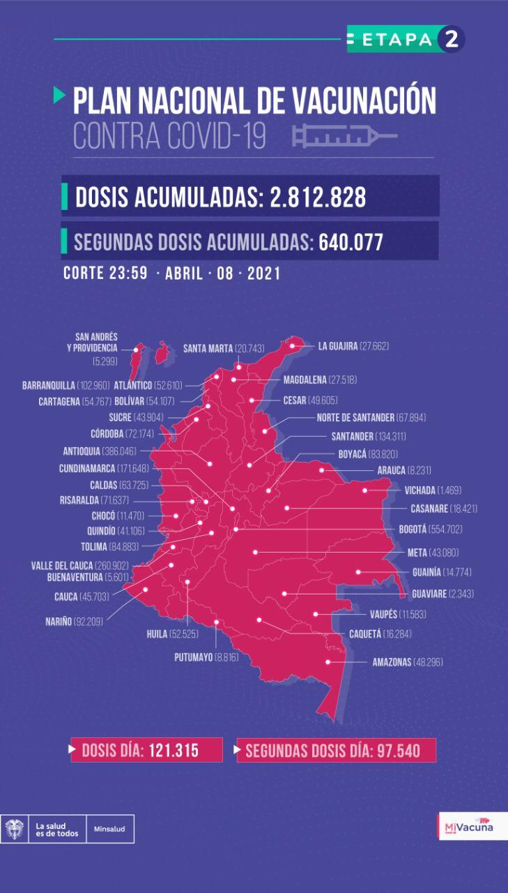 Tabla de vacunación covid-19 en Colombia con corte al 8 de abril a medianoche