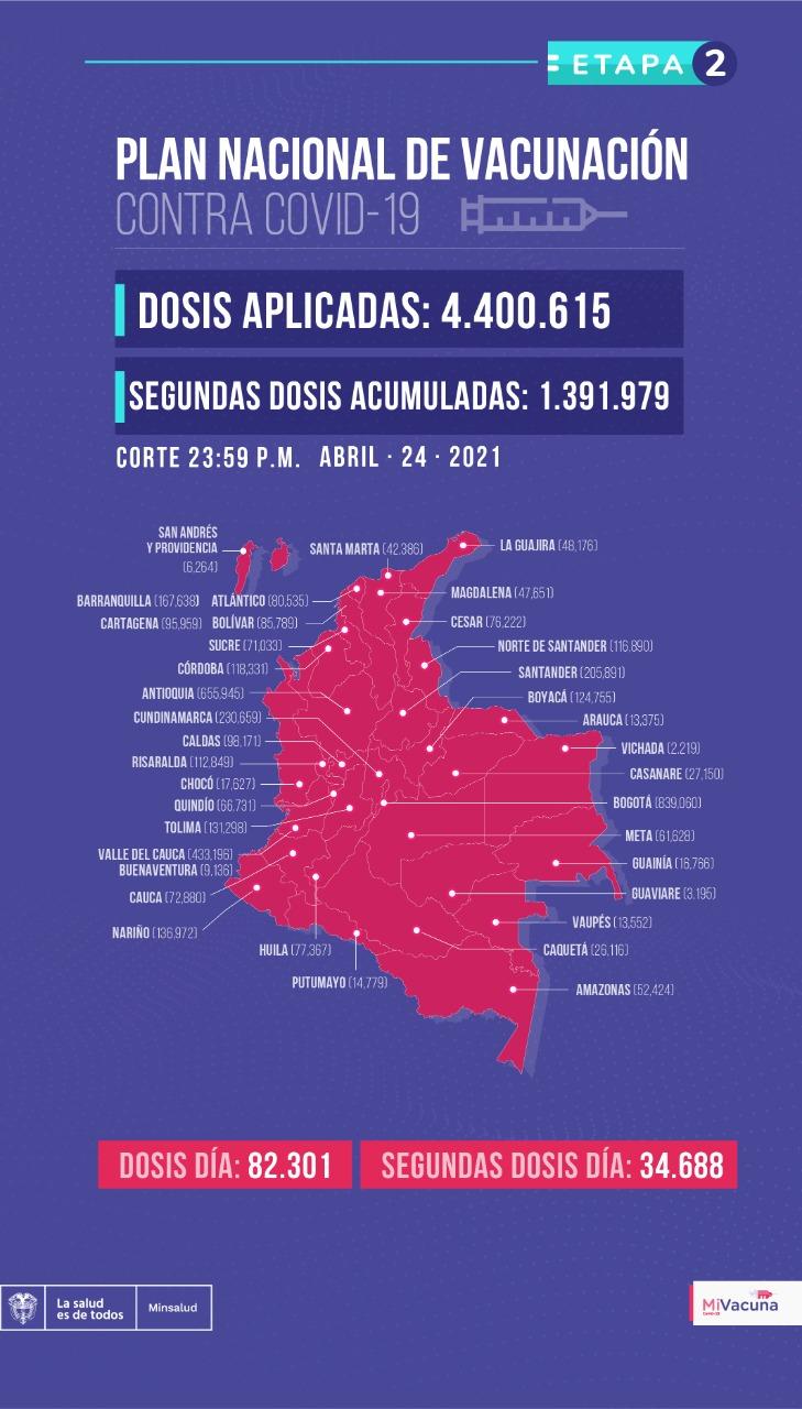 Vacunación en Colombia 24 de abril