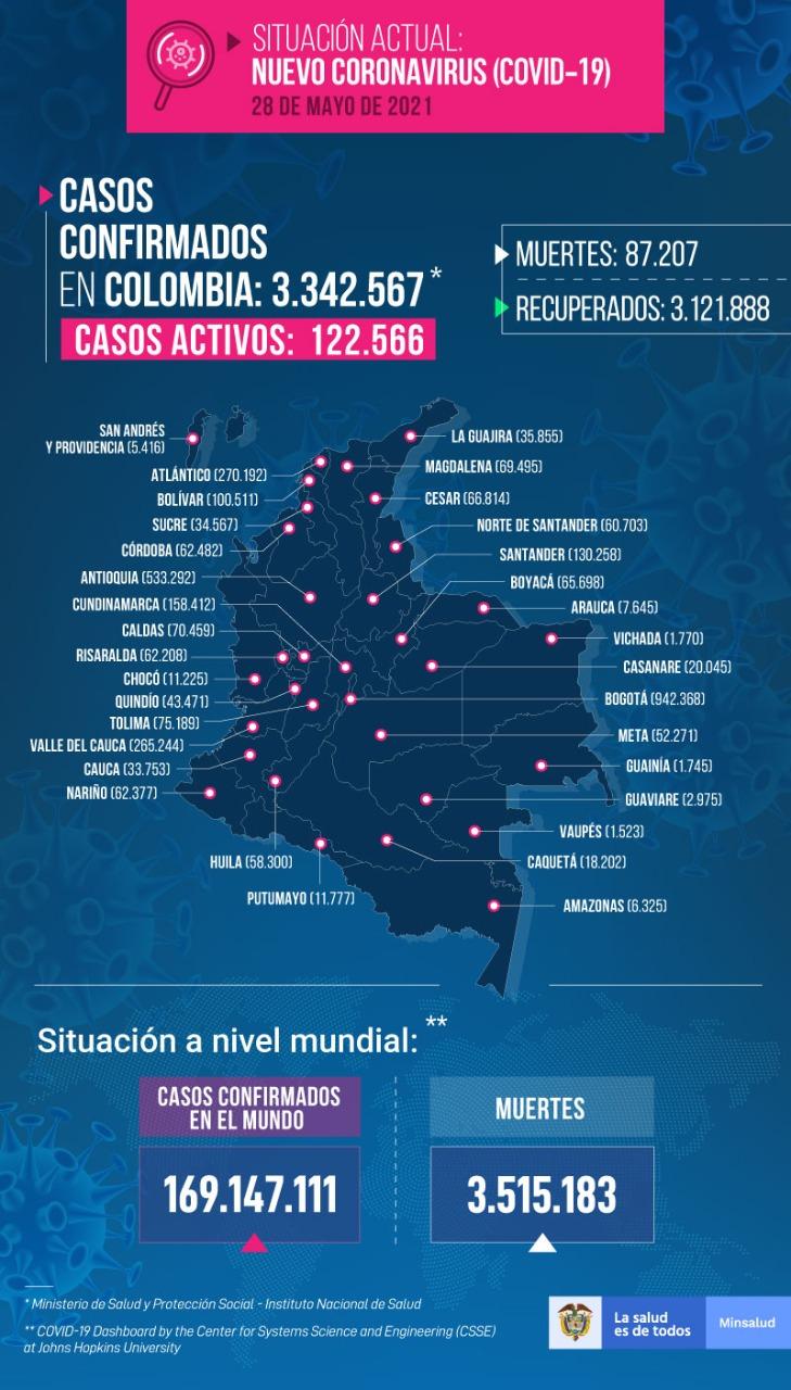 Casos de coronavirus en Colombia 28 de mayo de 2021