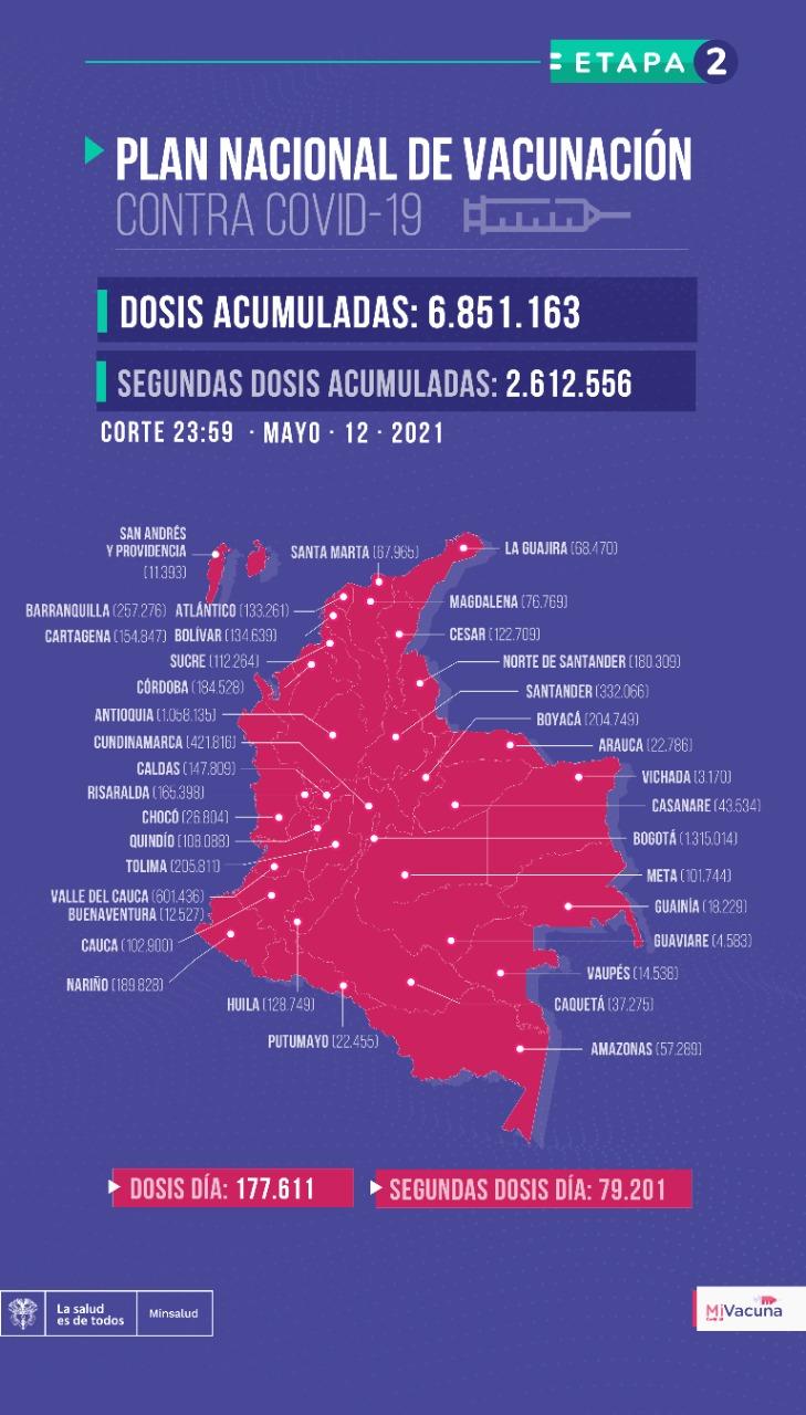 Tabla de vacunación covid-19 en Colombia 13 de mayo