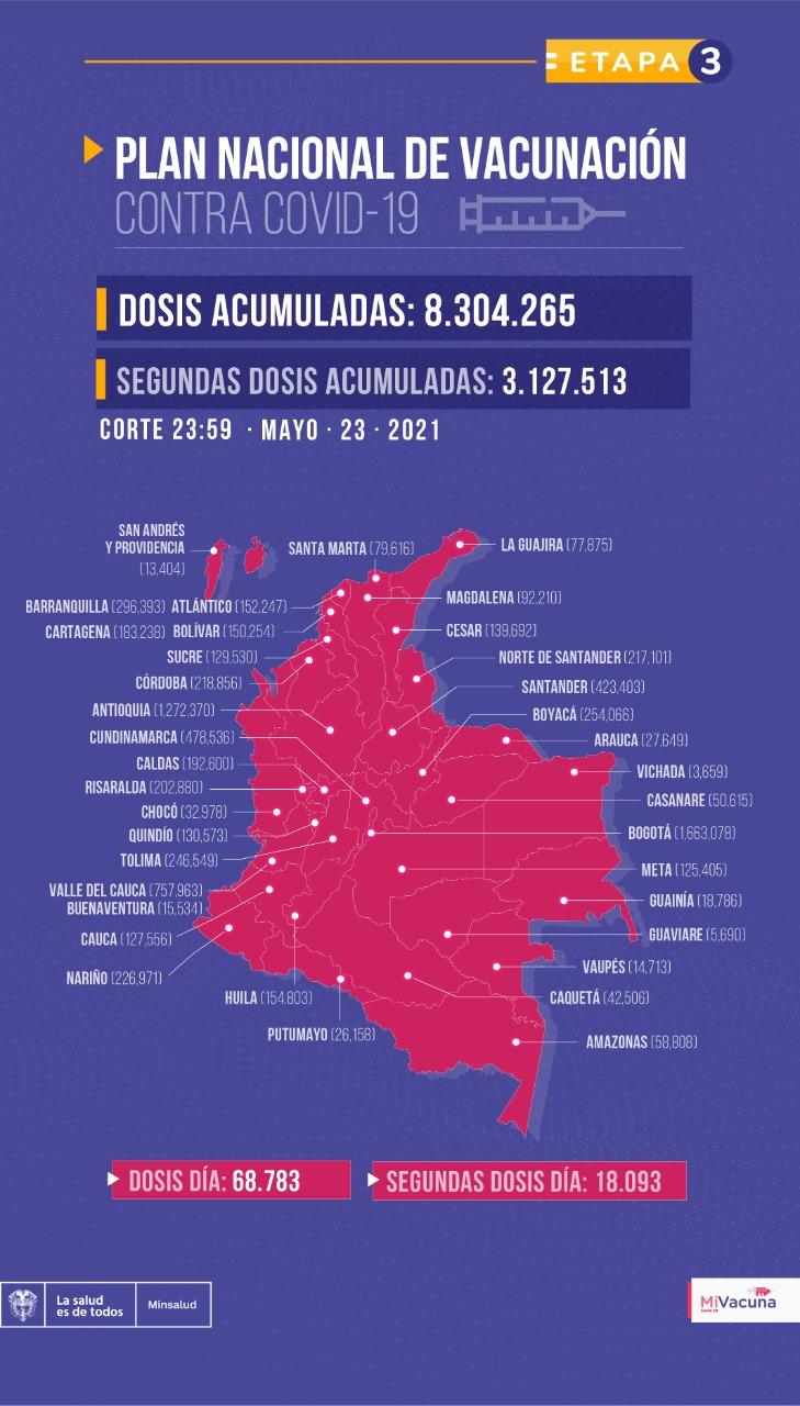 Tabla de vacunación covid-19 en Colombia al 24 de mayo de 2021