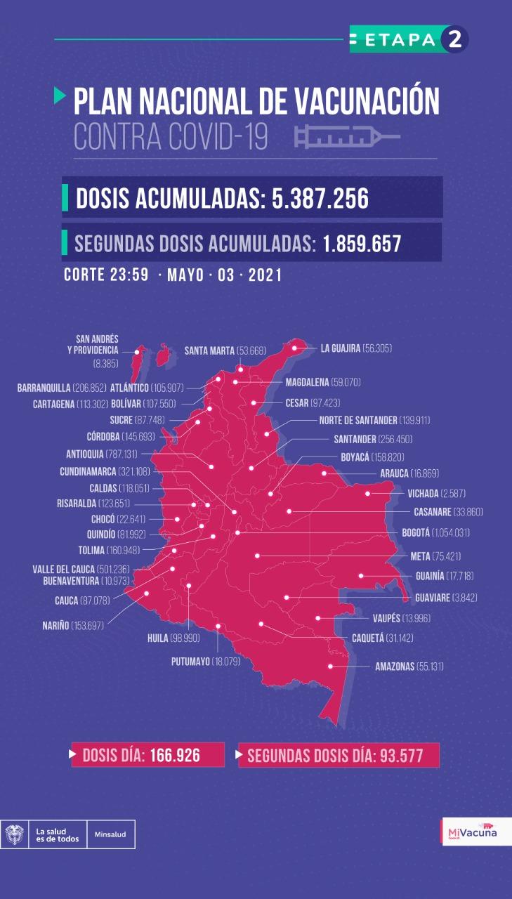 Tabla de vacunación covid-19 en Colombia con corte al 3 de mayo