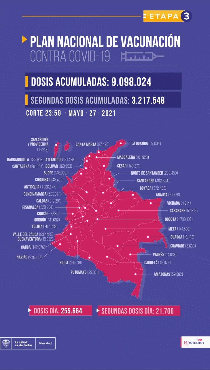 Tabla de vacunación covid-19 en Colombia 28 de mayo de 2021