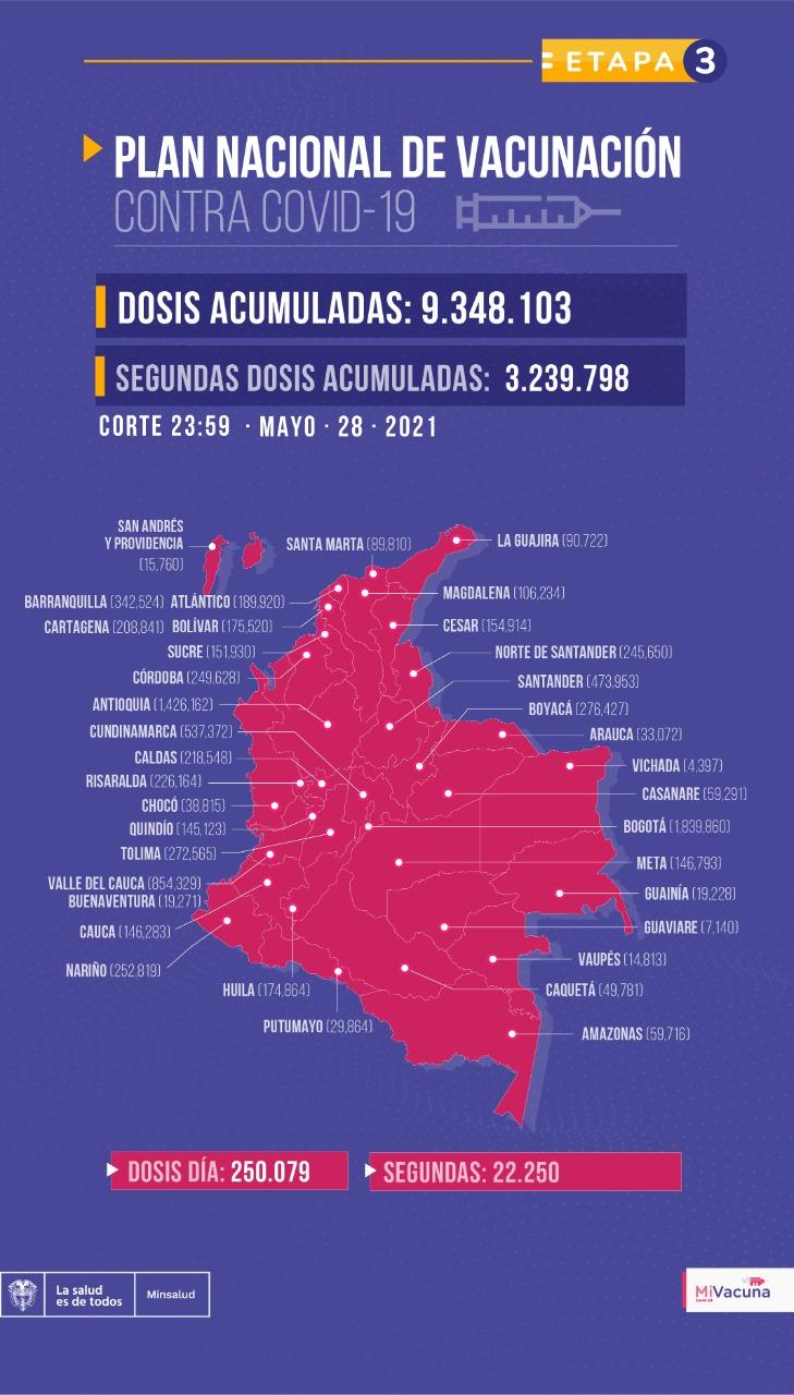 Tabla de vacunación covid-19 en Colombia 29 de mayo de 2021