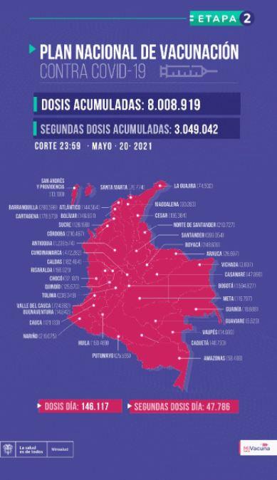 Vacunación anticovid Colombia 21 de mayo