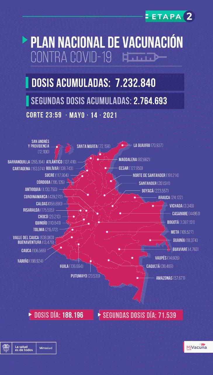 Vacunados en Colombia el sábado 15 de mayo