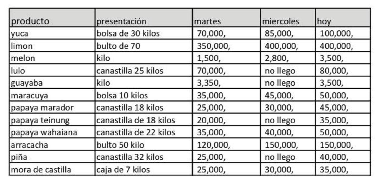 Alimentos afectados por el paro nacional / Cuadro de Corabastos.