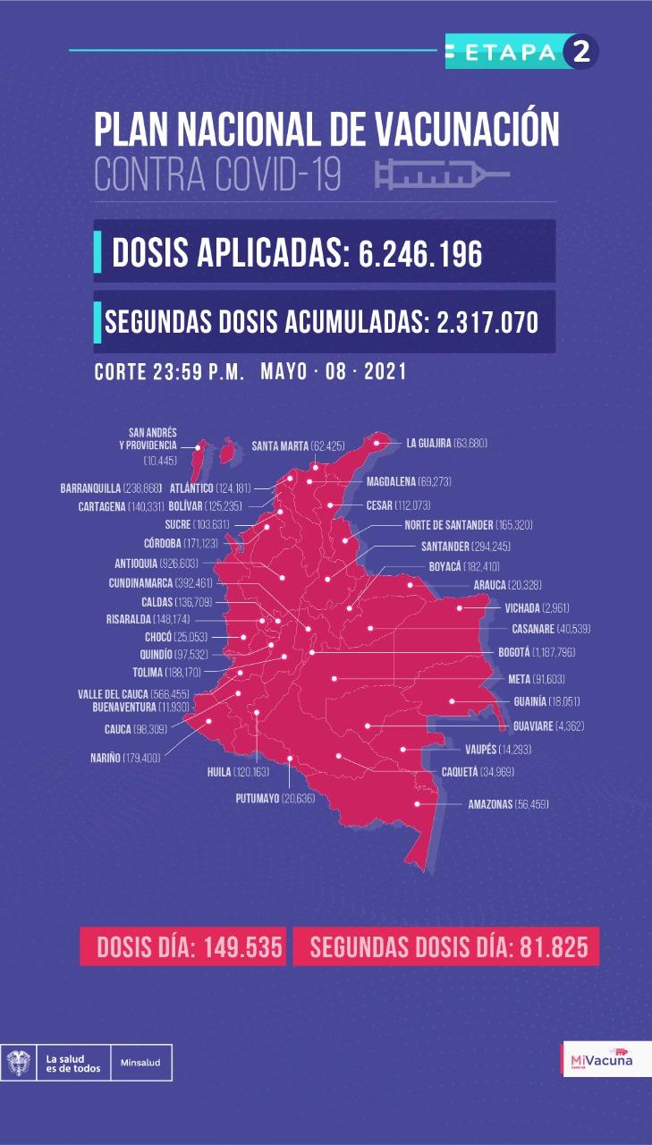 Vacunación en Colombia, 9 de mayo de 2021