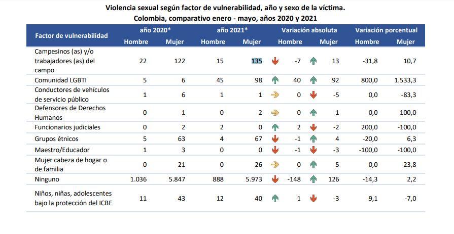 Violencia sexual según factor de vulnerabilidad, año y sexo de la víctima. Colombia, comparativo enero - mayo, años 2020 y 2021