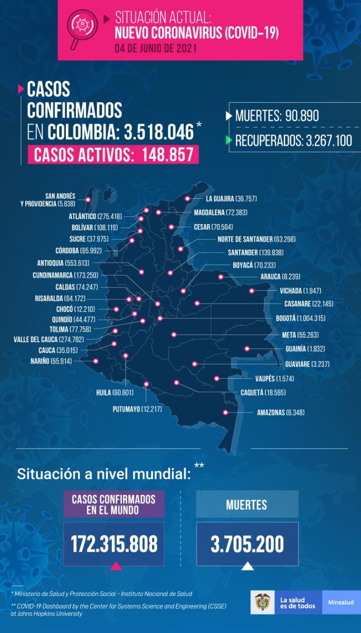 Casos de coronavirus en Colombia 4 de junio 2021