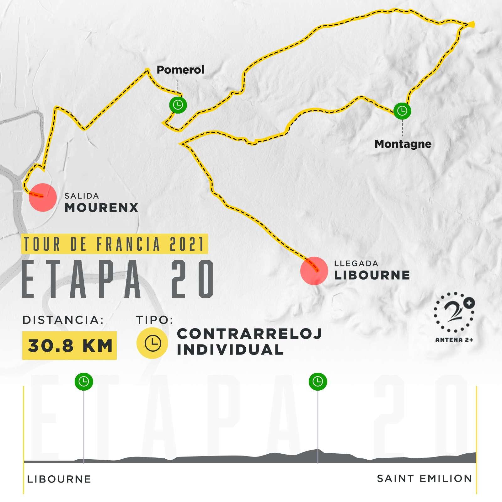 Etapa 20, Tour de Francia 2021