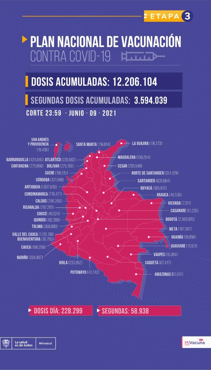 Tabla de vacunación covid-19 en Colombia 10 de junio