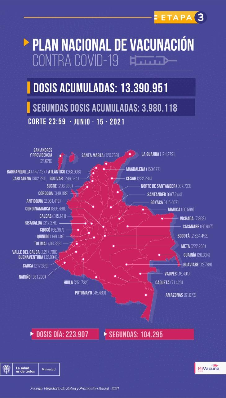 Tabla de vacunación covid-19 en Colombia 16 de junio
