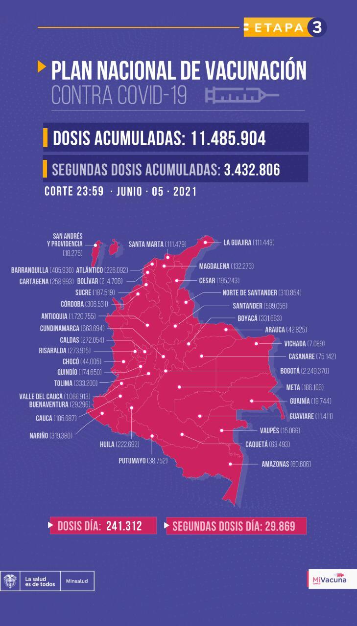 Tabla de vacunación covid-19 en Colombia 6 de junio de 2021