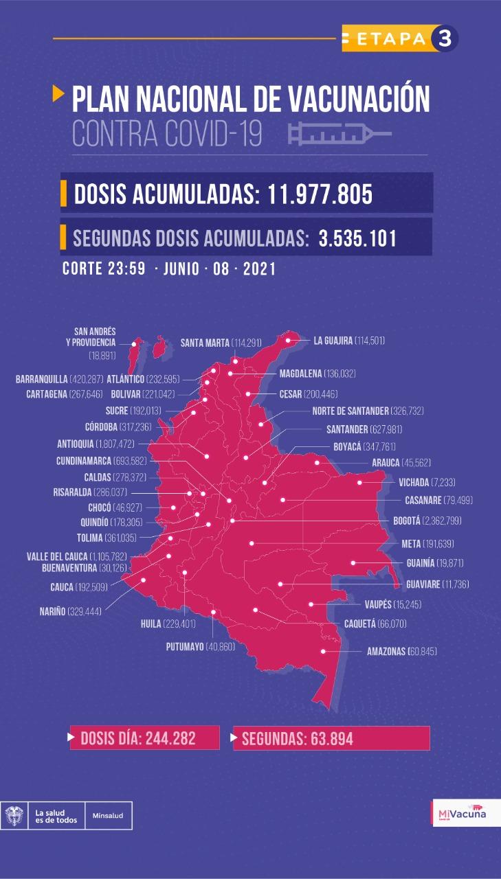 Tabla de vacunación covid-19 en Colombia al 9 de junio