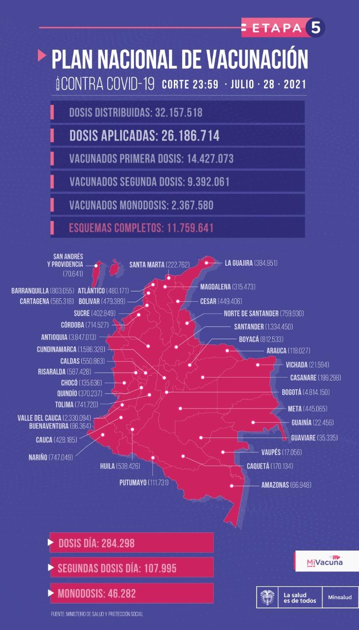 Tabla de vacunación covid-19 en Colombia - reporte del 29 de julio