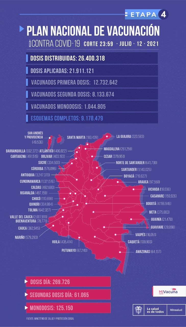 Tabla de vacunación covid en Colombia 13 de julio de 2021