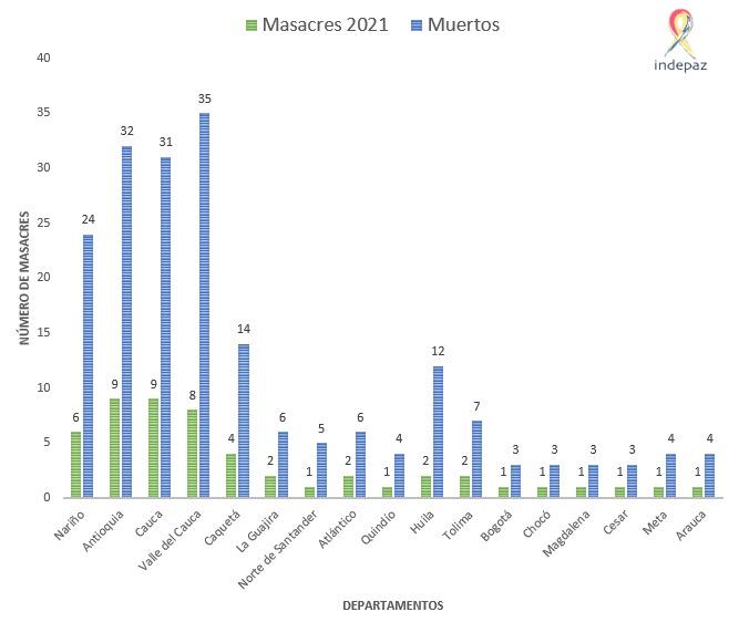 El panorama nacional por las masacres durante 2021