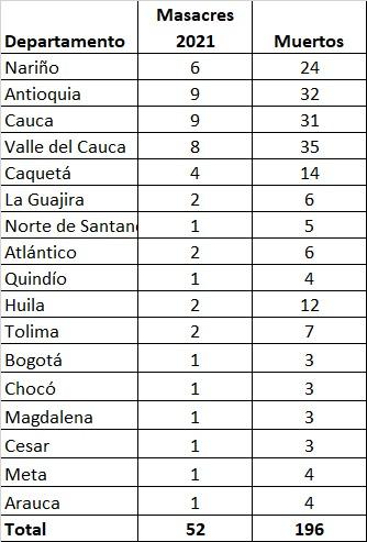 Este es el listado de masacres ocurridas este año en Colombia