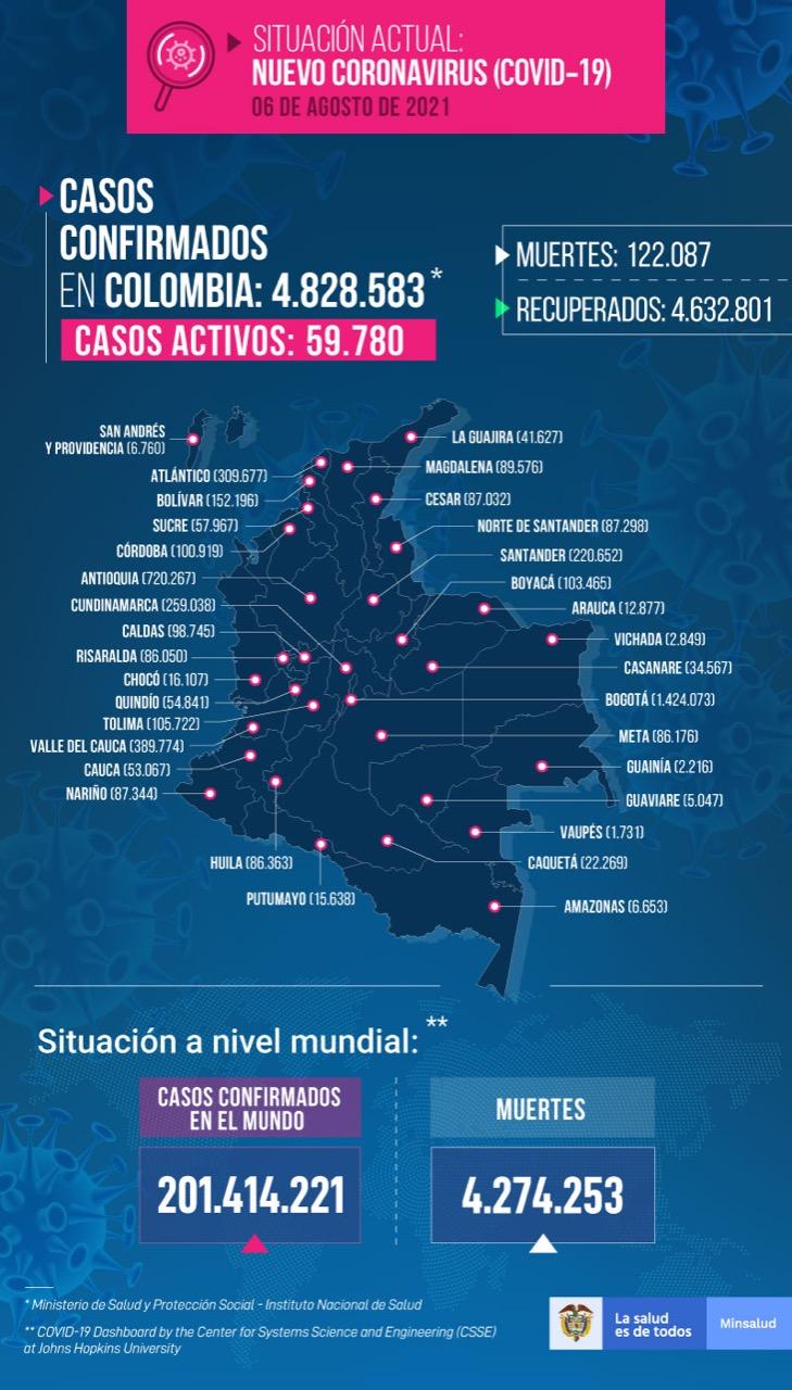 Casos de Coronavirus en Colombia 6 de agosto de 2021