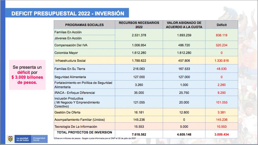 Déficit programas sociales 2022