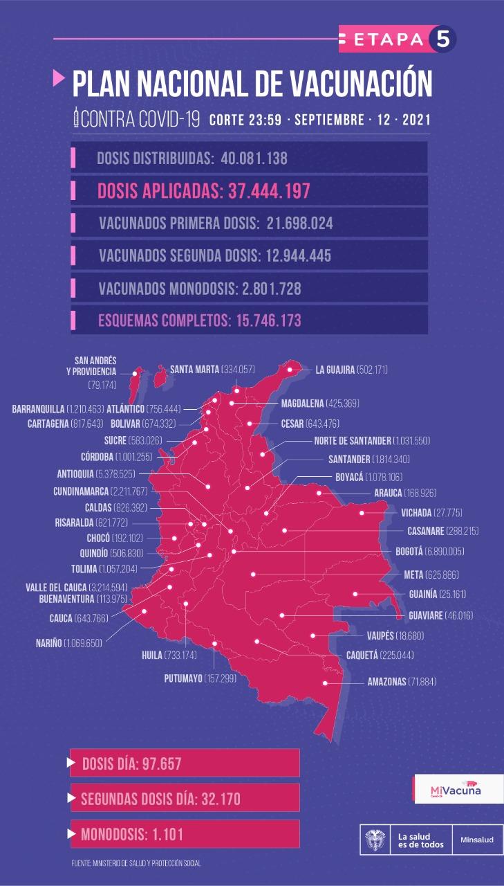 Tabla de vacunación covid-19 en Colombia - reporte 14 de septiembre de 2021
