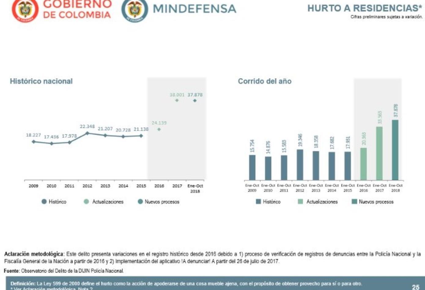 Resultados Ministerio de Defensa